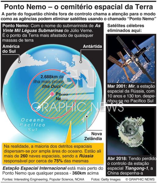 Ponto Nemo – o cemitério espacial da Terra infographic