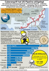 TECH: Colonial Pipeline Cyberangriff infographic