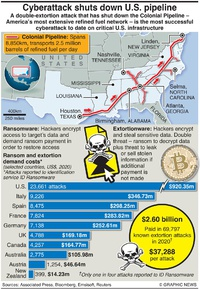 TECH: Colonial Pipeline cyberattack infographic