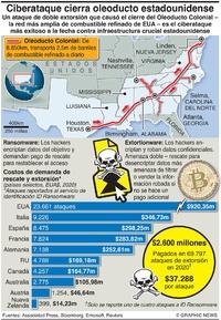 TECNOLOGÍA: Oleoducto Colonial infographic