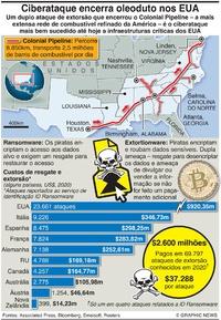 """TECNOLOGIA: Ciberataque ao """"Colonial Pipeline"""" infographic"""
