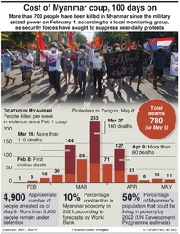 MYANMAR: Cost of coup, 100 days on infographic