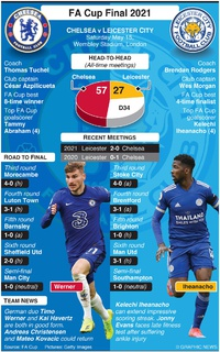 SOCCER: FA Cup Final 2021 infographic