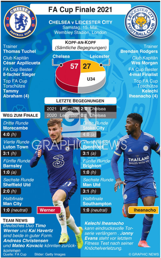 FA Cup Finale 2021 infographic