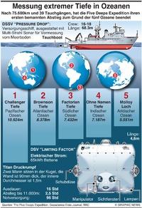 WISSENSHAFT: Five Deeps Expedition Messungen infographic
