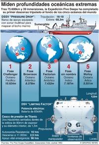 CIENCIA: Resultados de la Expedición Five Deeps infographic