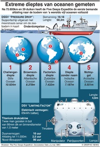 WETENSCHAP: Resultaten van Five Deeps-expeditie infographic
