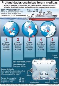 CIÊNCIA: Resultados da Expedição Five Deeps infographic