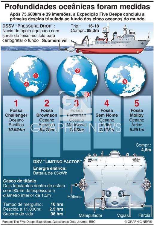 Resultados da Expedição Five Deeps infographic
