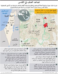 الشرق الأوسط: تصاعد العنف في القدس infographic