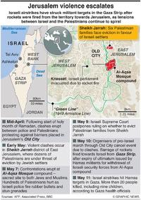 MIDEAST: Jerusalem violence infographic