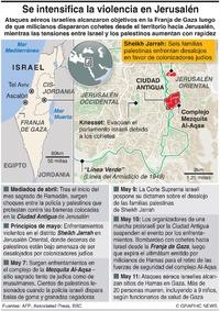 ORIENTE MEDIO: Violencia en Jerusalén infographic