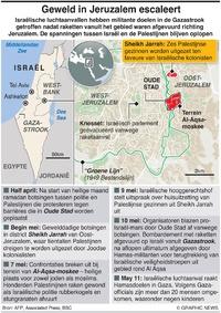 MIDDENOOSTEN: Geweld in Jeruzalem infographic