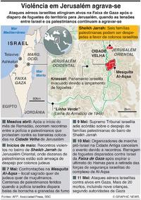 MÉDIO ORIENTE: Violência em Jerusalém infographic