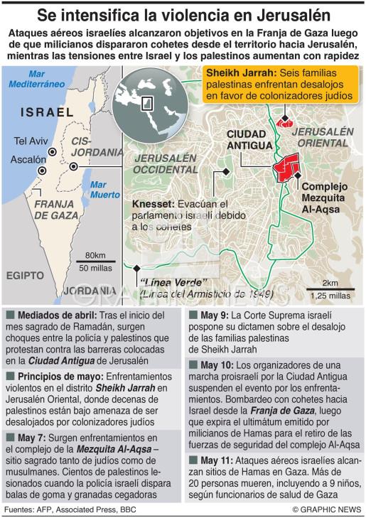 Violencia en Jerusalén infographic