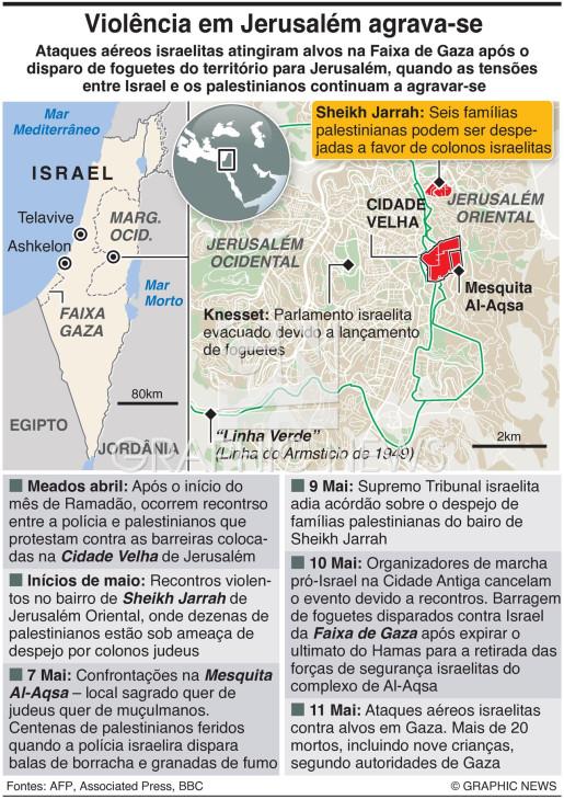 Violência em Jerusalém infographic