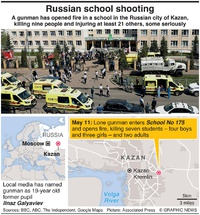 RUSSIA: School shooting kills at least nine people (2) infographic