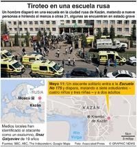 RUSIA: Tiroteo en escuela mata a por lo menos 9 personas (2) infographic