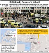 RUSLAND: Zeker acht doden bij schietpartij op school (2) infographic