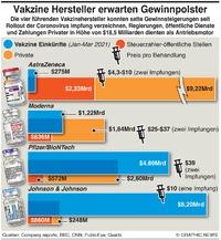 GESUNDHEIT: Einkünfte der Vakzinehersteller infographic