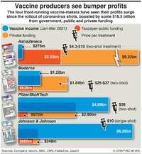 HEALTH: Vaccine-makers' income infographic