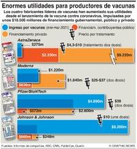SALUD: Ingreso de fabricantes de vacunas infographic