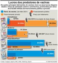 SAÚDE: Rendimento dos produtores de vacinas infographic
