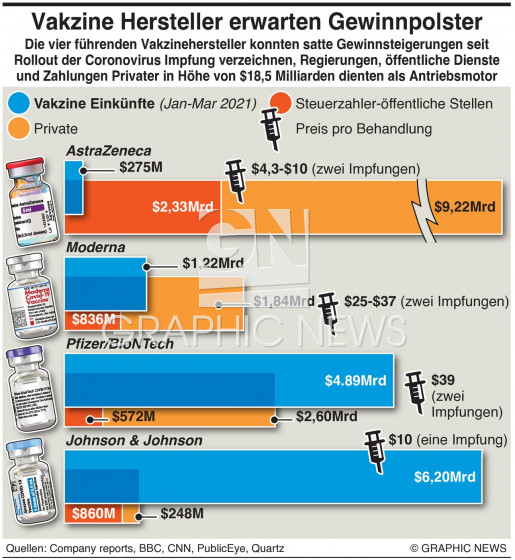 Einkünfte der Vakzinehersteller infographic
