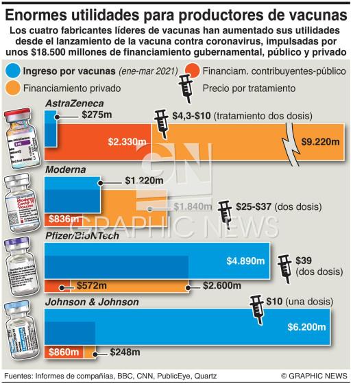 Ingreso de fabricantes de vacunas infographic