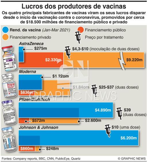Rendimento dos produtores de vacinas infographic
