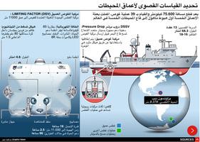 علوم: تحديد القياسات القصوى لأعماق المحيطات - رسم تفاعلي infographic