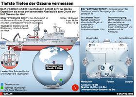 WISSENSCHAFT: Five Deeps Expedition interactive infographic