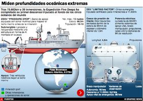 CIENCIA: Resultados de la Expedición Five Deeps Interactivo infographic