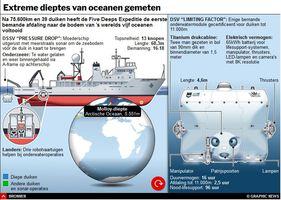 WETENSCHAP: Resultaten van Five Deeps Expeditie interactive infographic