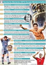 FUSSBALL: UEFA Europa Meisterschaft und ikonische Momente Championship iconic moments infographic
