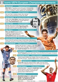 SOCCER: UEFA European Championship iconic moments infographic