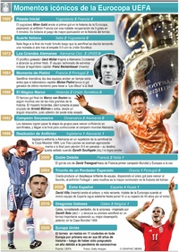 SOCCER: Momentos icónicos de la Eurocopa UEFA infographic