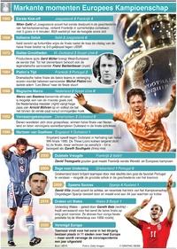 VOETBAL: Markante momenten UEFA Europees Kampioenschap infographic