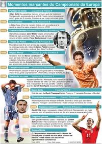 FUTEBOL: Momentos marcantes do Campeonato da Europa infographic
