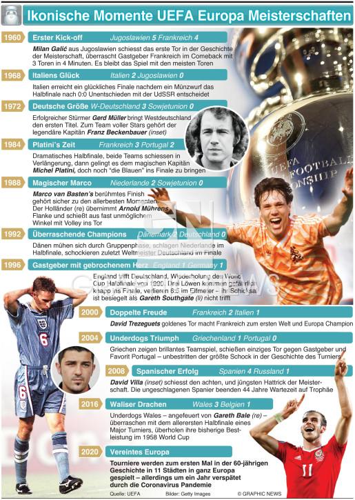 UEFA Europa Meisterschaft und ikonische Momente Championship iconic moments infographic