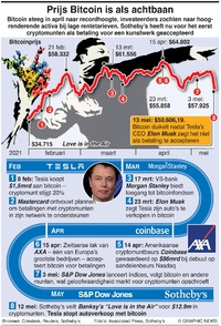 BUSINESS: Bitcoin wordt mainstream (1) infographic