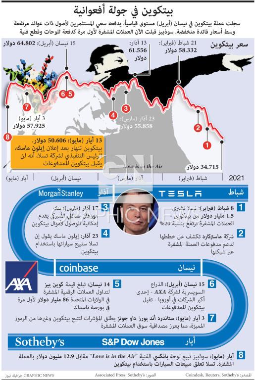 لوحة لبانكسي في المزاد تعزز ازدهار بيتكوين (1) infographic