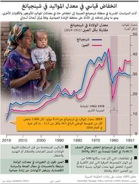 الصين: انخفاض قياسي في معدل المواليد في شينجيانغ infographic
