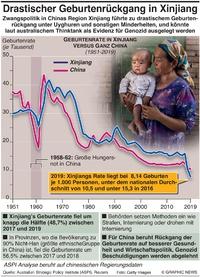 CHINA: Drastischer Rückgang der Xinjiang Geburtenrate infographic