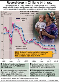 CHINA: Record drop in Xinjiang birth rate infographic