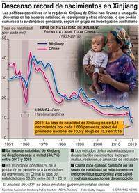 CHINA: Descenso récord en tasa de natalidad en Xinjiang infographic