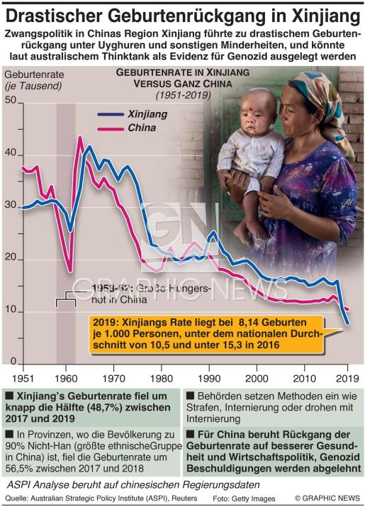 Drastischer Rückgang der Xinjiang Geburtenrate infographic