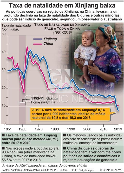 Queda recorde na taxa de natalidade de Xinjiang infographic