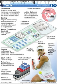 TOKYO 2020: Olympic Tennis infographic