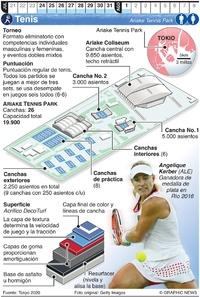 TOKIO 2020: Tenis Olímpico infographic